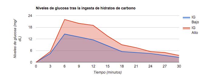 Indice Glucémico y Ejercicio Físico